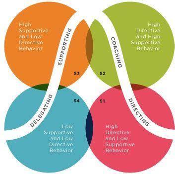 Leadership vs Management Essay - 738 Words Major Tests